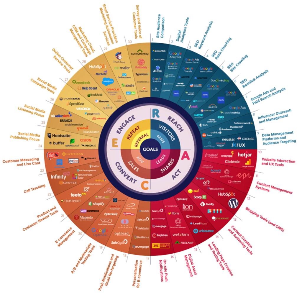 دنیای دیجیتال مارکتینگ و چشم انداز سئو