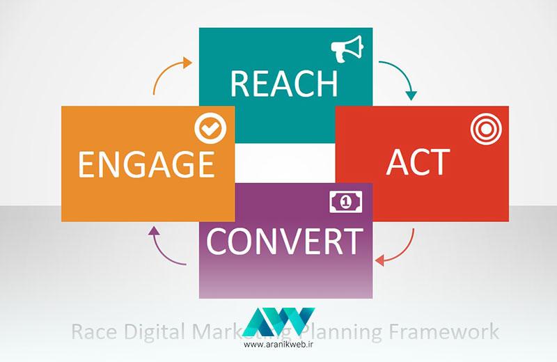 اهداف اصلی دنیای دیجیتال مارکتینگ