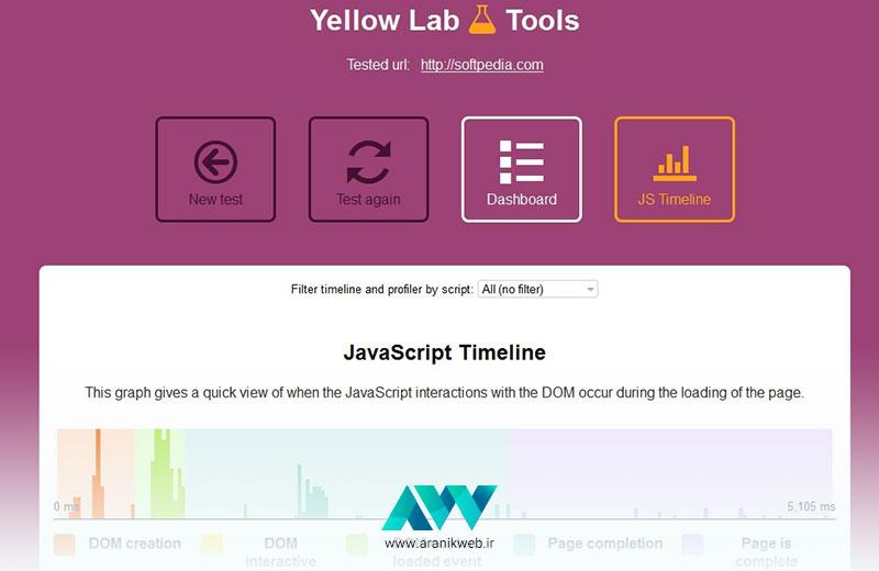 تست سایت وردپرس Yellow Lab Tools
