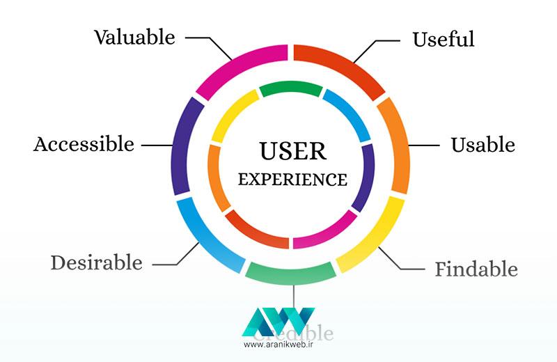 تجربه کاربری چیست ؟ تجربه کاربری یا سئو، کدام مهمتر است؟