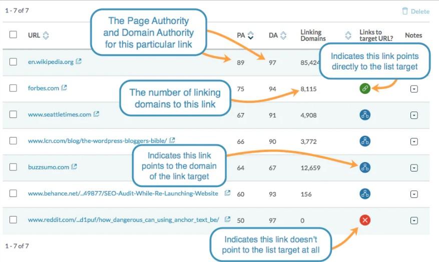 وجود لیست های Link Tracking در ابزار جدید