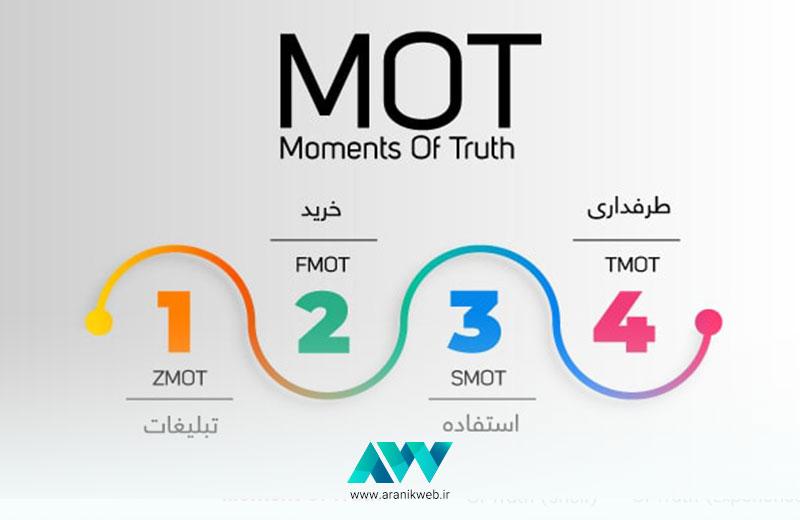 MOT چیست و در طراحی سایت فروشگاهی چه کاربردی دارد؟