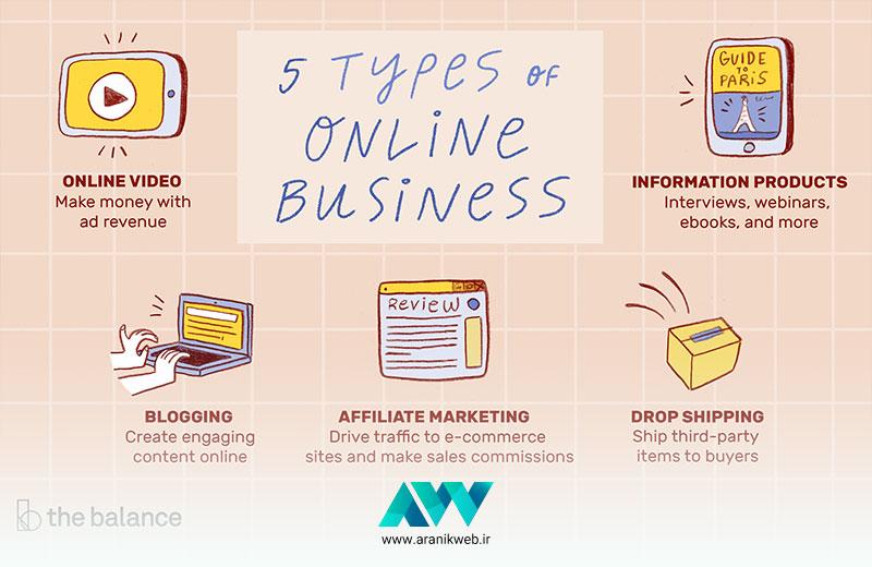 ایدههای کسبوکار آنلاین کسبوکار آنلاین و اینترنتی