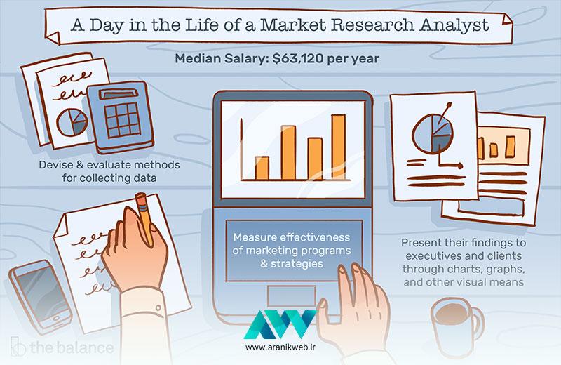 شناخت بازار دیجیتال مارکتینگ | آرانیک وب